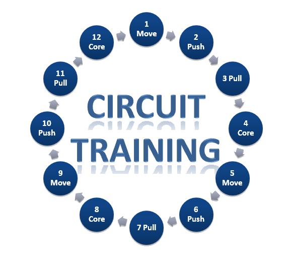 Circuit Training fit de zomer