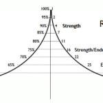 Sterk worden door trainingen met een piramide schema