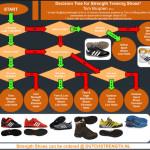 Schoenen bij krachttraining?