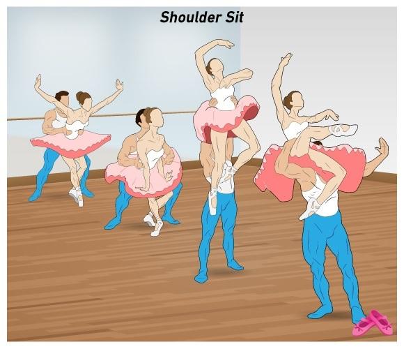 Sekse verschillen bij krachtig bewegen schoulderiballet